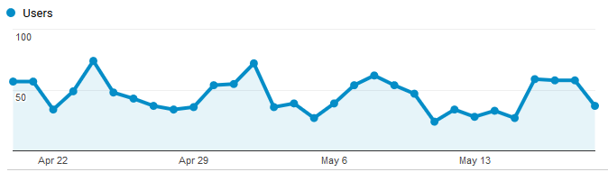Google Analytics Graph for May