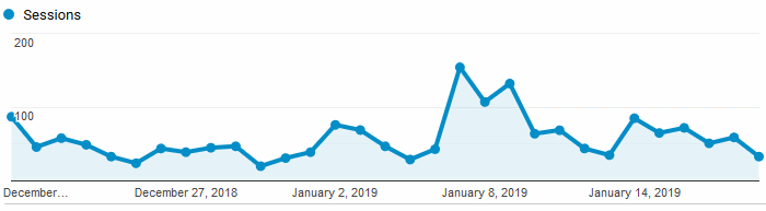 Google Analytics Graph for January