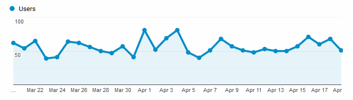 Google Analytics Graph for April