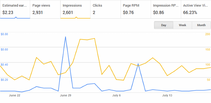 Google AdSense Graph for July
