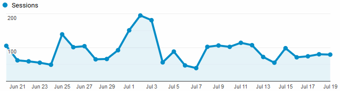 Google Analytics Graph for July