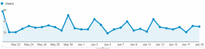Google Analytics Graph for June