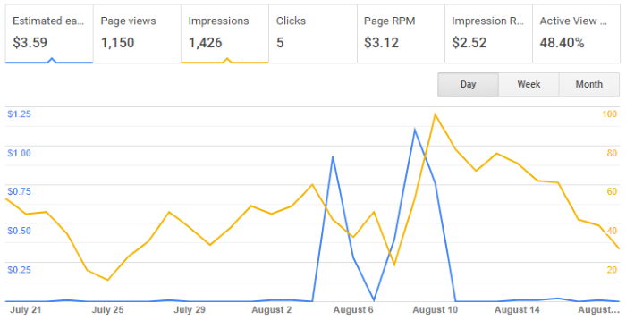 Google AdSense Graph for August