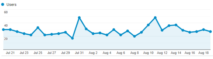 Google Analytics Graph for August