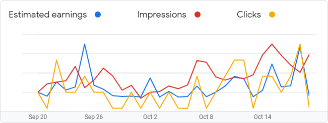 Google AdSense Graph for October