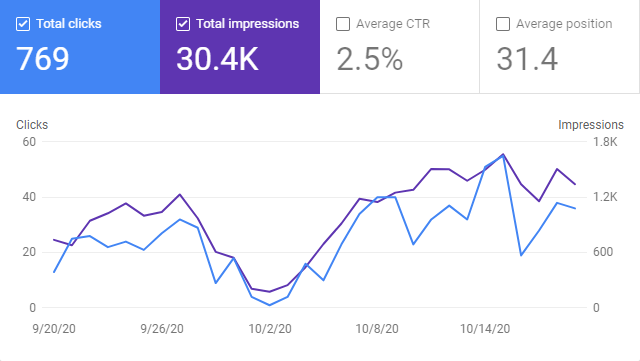 Google Search Console Graph for October