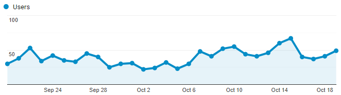 Google Analytics Graph for October