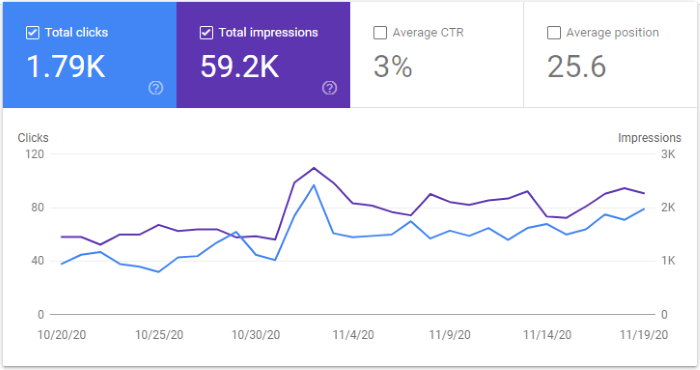 Google Search Console Graph for November