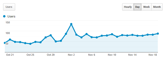 Google Analytics Graph for November