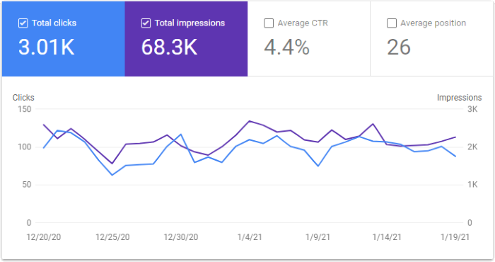 Google Search Console Graph for January