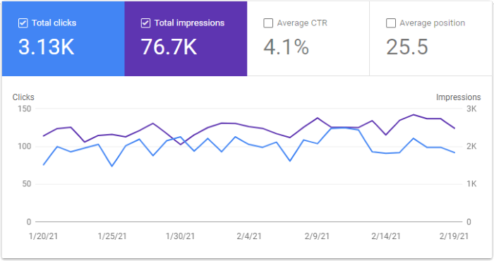 Google Search Console Graph for February
