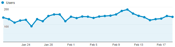 Google Analytics Graph for February