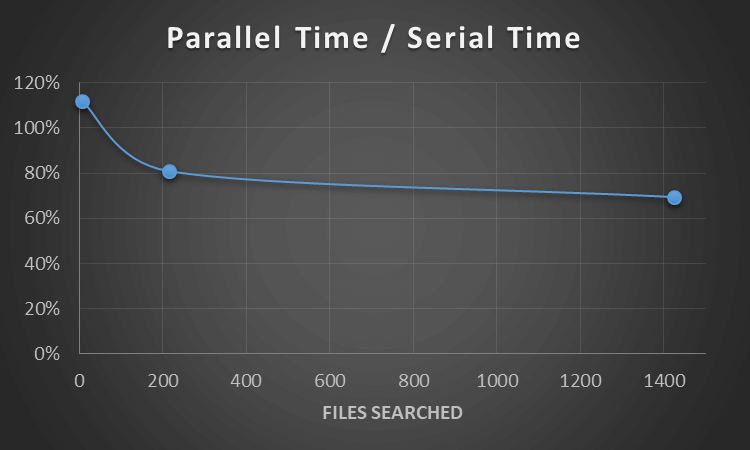 Parallel Time / Serial Time