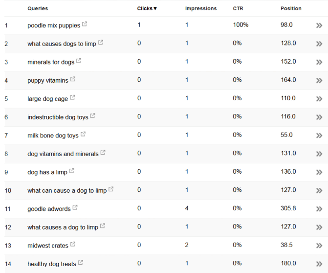 Google Search Analytics Results