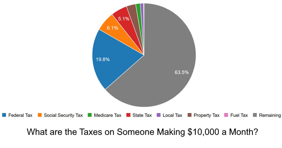 What are the Taxes on Someone Making $10,000 a Month?