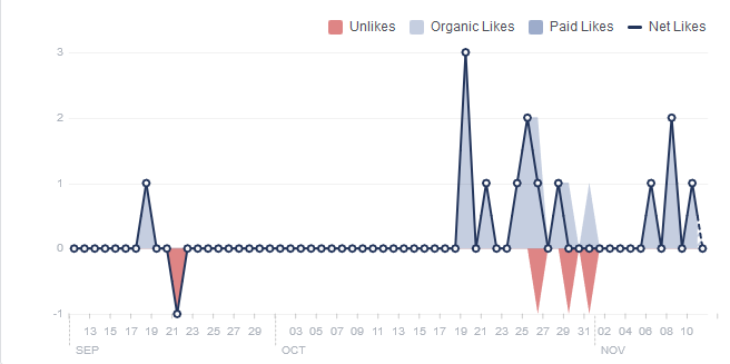 Here's What Happened When I Started Sharing My Facebook Page's Content to Facebook Groups