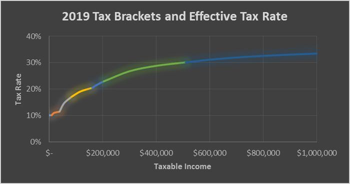 2019 Marginal Tax Rate Graph