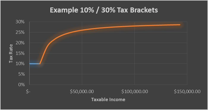 Example Marginal Tax Rate