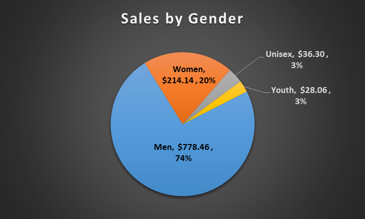 Sales and Revenue by Gender