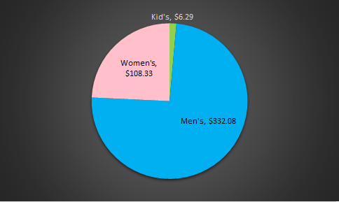 Gender Revenue Pie