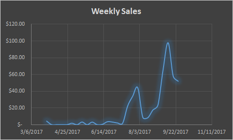 My First Seven Months on Merch by Amazon: Sales Report