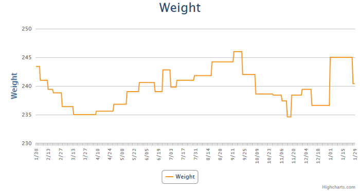 MyFitnessPal Weight Chart for 2019