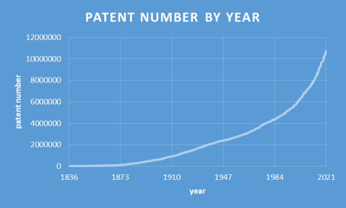 Patent Number by Year