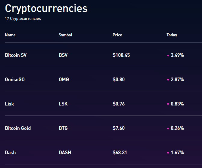Screenshot of some of the cryptocurrencies on Robinhood.