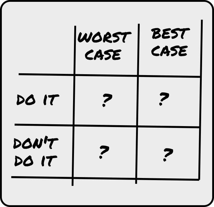 Using a Threat Matrix for Decision Making