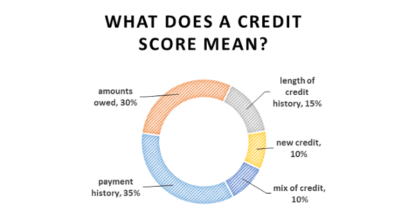 What Does a Credit Score Mean?